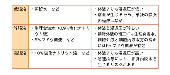 計算 浸透 圧 オスモラリティー・ギャップ 日本救急医学会・医学用語解説集
