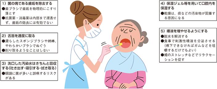 性 誤 食事 嚥 肺炎
